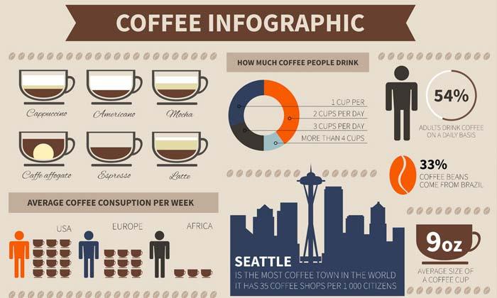Ideia de infográfico para café - Marketing Digital para Pequenas Empresas